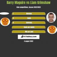 Barry Maguire vs Liam Grimshaw h2h player stats