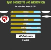 Ryan Cooney vs Joe Widdowson h2h player stats