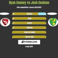 Ryan Cooney vs Josh Coulson h2h player stats