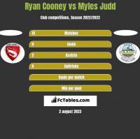 Ryan Cooney vs Myles Judd h2h player stats
