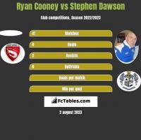 Ryan Cooney vs Stephen Dawson h2h player stats