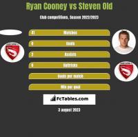 Ryan Cooney vs Steven Old h2h player stats