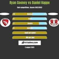 Ryan Cooney vs Daniel Happe h2h player stats
