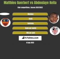 Matthieu Guerbert vs Abdoulaye Keita h2h player stats