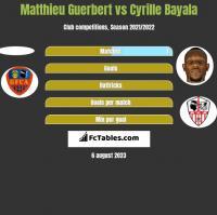 Matthieu Guerbert vs Cyrille Bayala h2h player stats