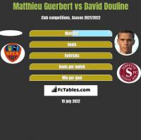Matthieu Guerbert vs David Douline h2h player stats