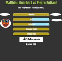 Matthieu Guerbert vs Pierre Ruffaut h2h player stats