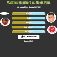 Matthieu Guerbert vs Alexis Flips h2h player stats