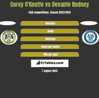 Corey O'Keeffe vs Devante Rodney h2h player stats