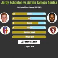 Jerdy Schouten vs Adrien Tameze Aoutsa h2h player stats