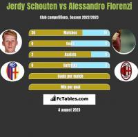Jerdy Schouten vs Alessandro Florenzi h2h player stats