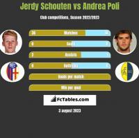 Jerdy Schouten vs Andrea Poli h2h player stats