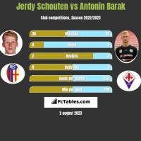 Jerdy Schouten vs Antonin Barak h2h player stats