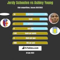 Jerdy Schouten vs Ashley Young h2h player stats