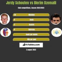 Jerdy Schouten vs Blerim Dzemaili h2h player stats
