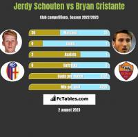 Jerdy Schouten vs Bryan Cristante h2h player stats