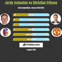 Jerdy Schouten vs Christian Eriksen h2h player stats