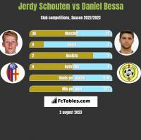 Jerdy Schouten vs Daniel Bessa h2h player stats