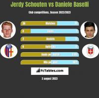 Jerdy Schouten vs Daniele Baselli h2h player stats