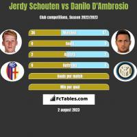 Jerdy Schouten vs Danilo D'Ambrosio h2h player stats