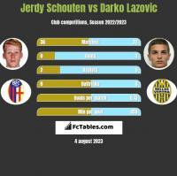 Jerdy Schouten vs Darko Lazovic h2h player stats