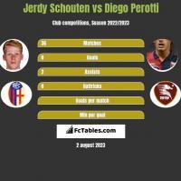 Jerdy Schouten vs Diego Perotti h2h player stats