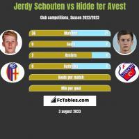 Jerdy Schouten vs Hidde ter Avest h2h player stats