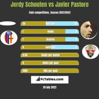 Jerdy Schouten vs Javier Pastore h2h player stats