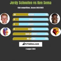 Jerdy Schouten vs Ken Sema h2h player stats