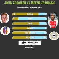 Jerdy Schouten vs Marvin Zeegelaar h2h player stats
