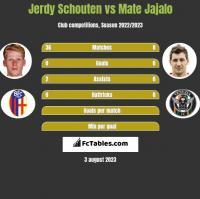 Jerdy Schouten vs Mate Jajalo h2h player stats