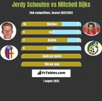 Jerdy Schouten vs Mitchell Dijks h2h player stats