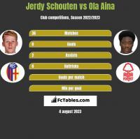 Jerdy Schouten vs Ola Aina h2h player stats