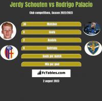 Jerdy Schouten vs Rodrigo Palacio h2h player stats