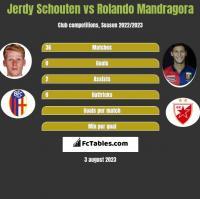 Jerdy Schouten vs Rolando Mandragora h2h player stats