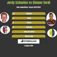 Jerdy Schouten vs Simone Verdi h2h player stats