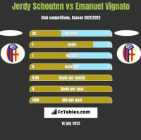 Jerdy Schouten vs Emanuel Vignato h2h player stats