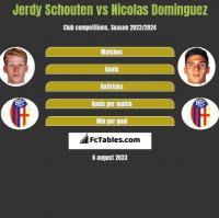 Jerdy Schouten vs Nicolas Dominguez h2h player stats