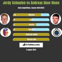 Jerdy Schouten vs Andreas Skov Olsen h2h player stats