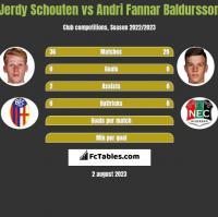 Jerdy Schouten vs Andri Fannar Baldursson h2h player stats