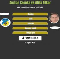 Andras Csonka vs Atilla Filkor h2h player stats