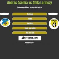 Andras Csonka vs Attila Lorinczy h2h player stats