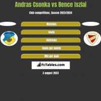 Andras Csonka vs Bence Iszlai h2h player stats