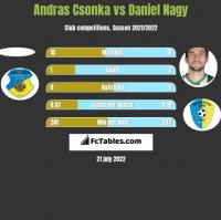 Andras Csonka vs Daniel Nagy h2h player stats