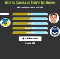 Andras Csonka vs Danylo Ignatenko h2h player stats