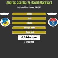 Andras Csonka vs David Markvart h2h player stats