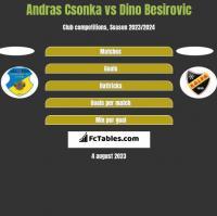 Andras Csonka vs Dino Besirovic h2h player stats