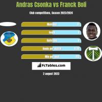 Andras Csonka vs Franck Boli h2h player stats
