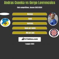 Andras Csonka vs Gergo Lovrencsics h2h player stats