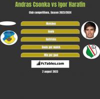 Andras Csonka vs Igor Haratin h2h player stats